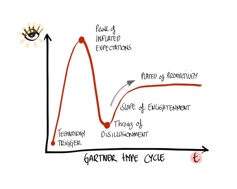 AgileTransformation_GartnerHypeCycle