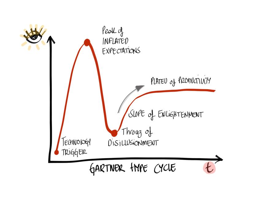 AgileTransformation_GartnerHypeCycle