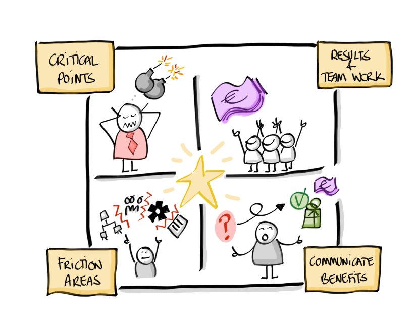AgileTransformation_ProjectObjectives