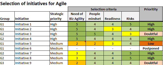 Selection-iniatives-Agile