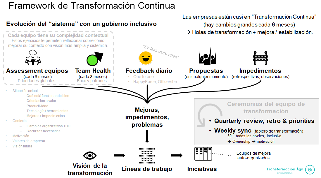 Continuous transformation framework