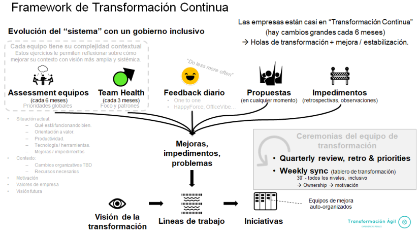 Continuous transformation framework