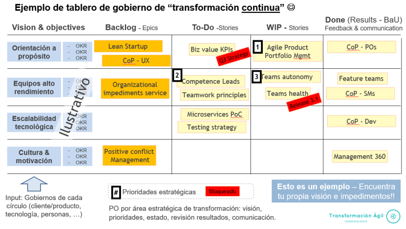 tablero_transformacion_continua