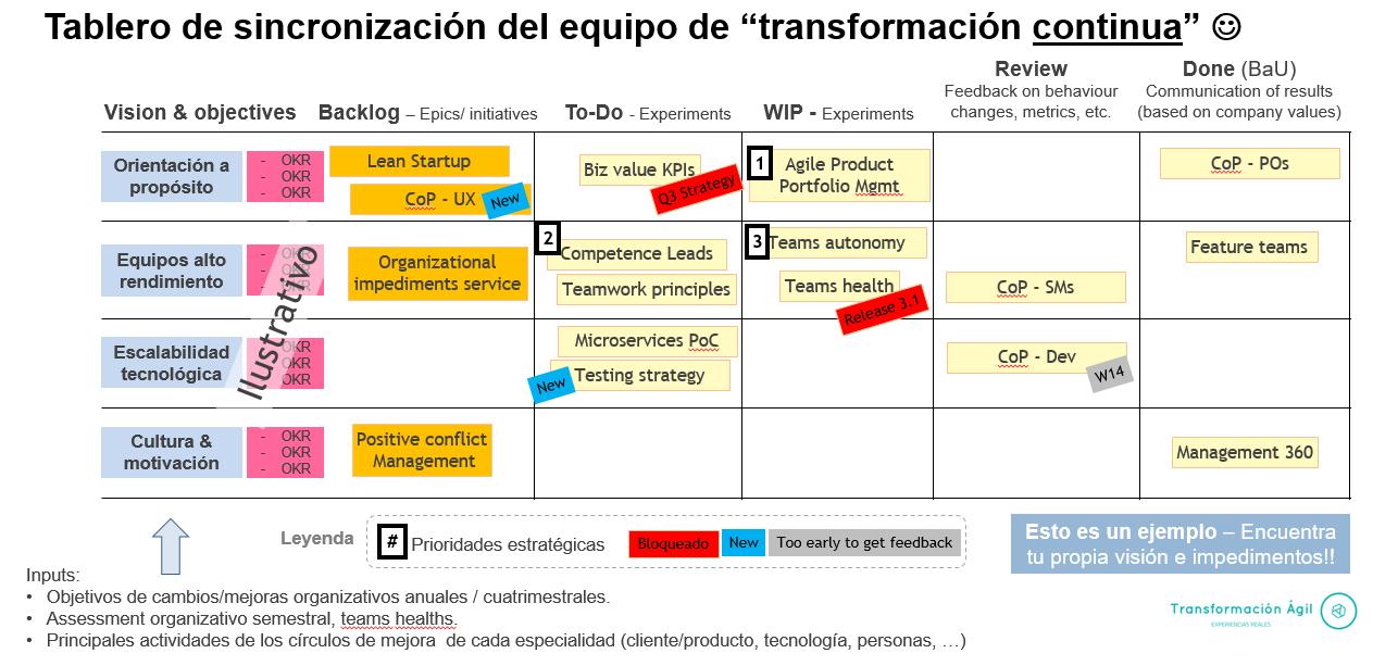 tablero_transformacion_continua - v2